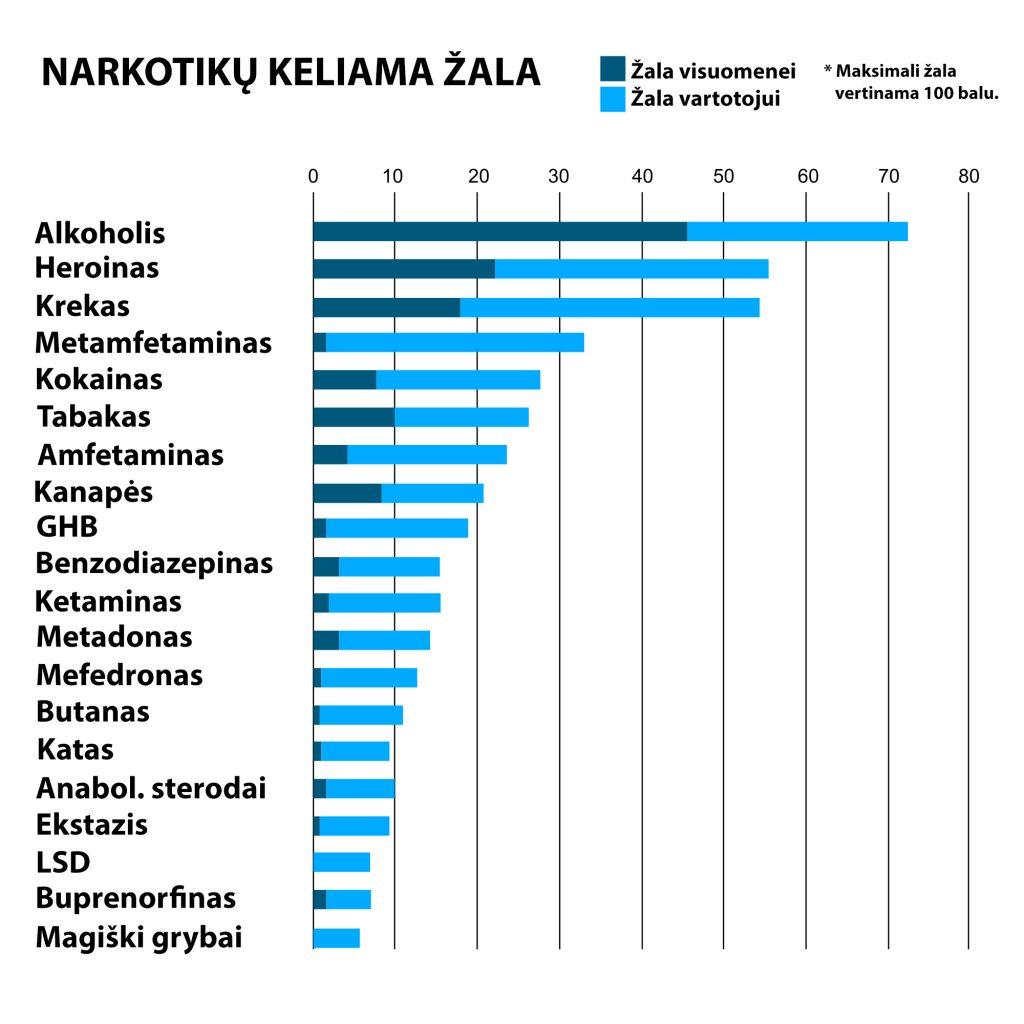 Narkotikų pavojingumo skalė